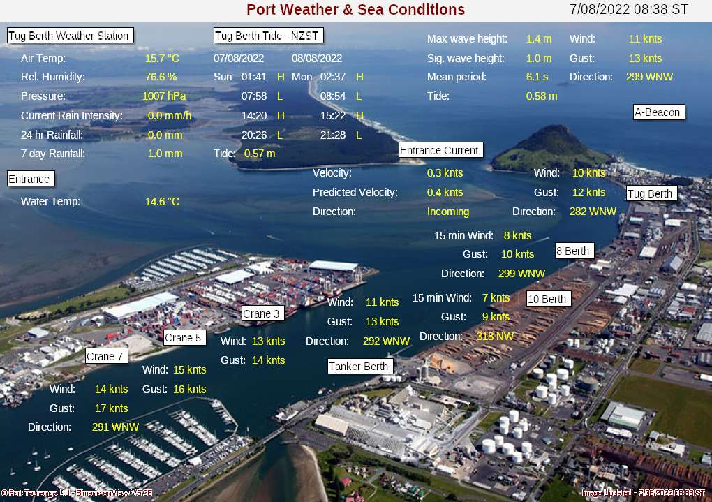 Harbour Conditions
